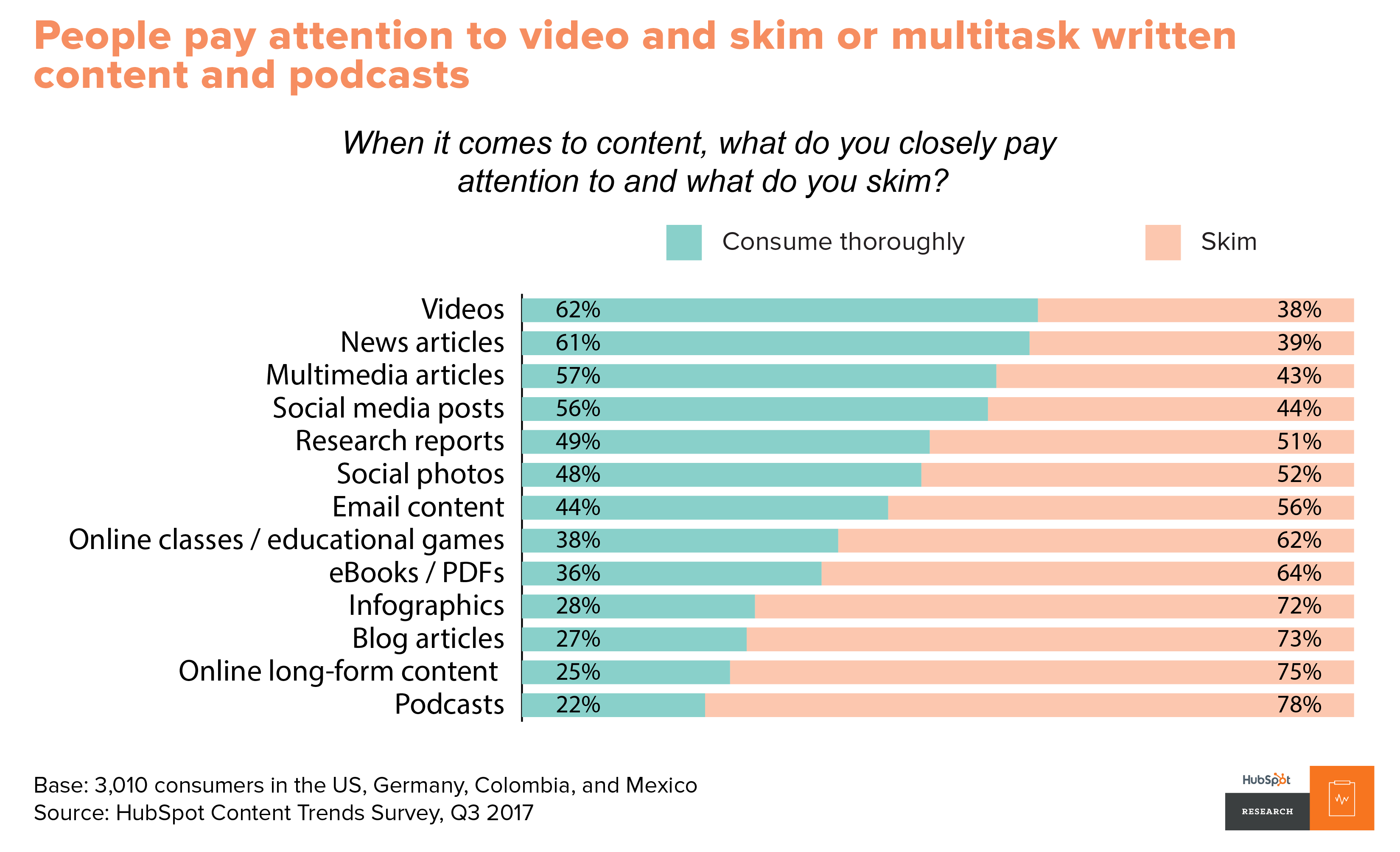 People pay attention to video and skim written content