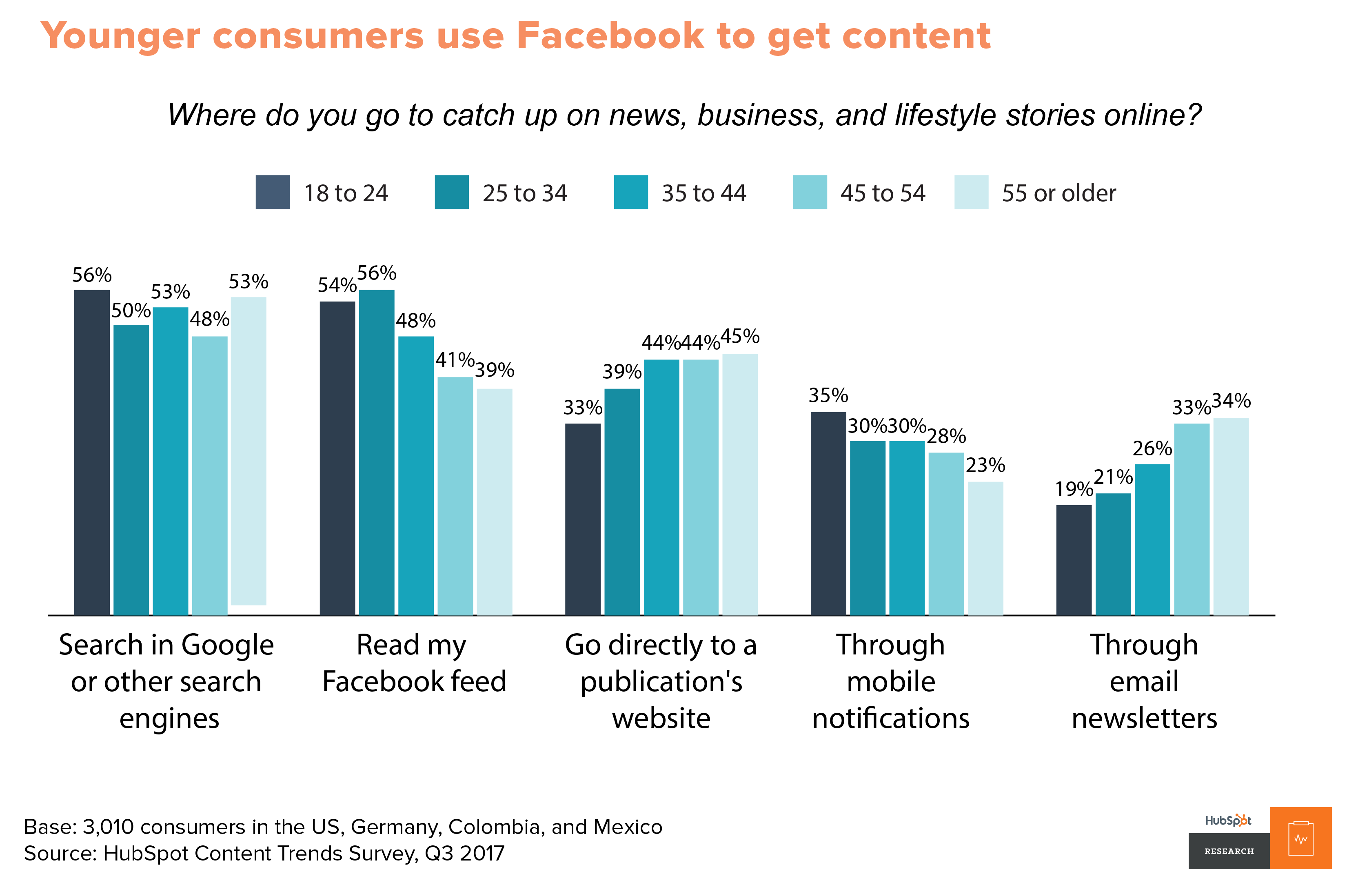 Younger consumers use Facebook to get content