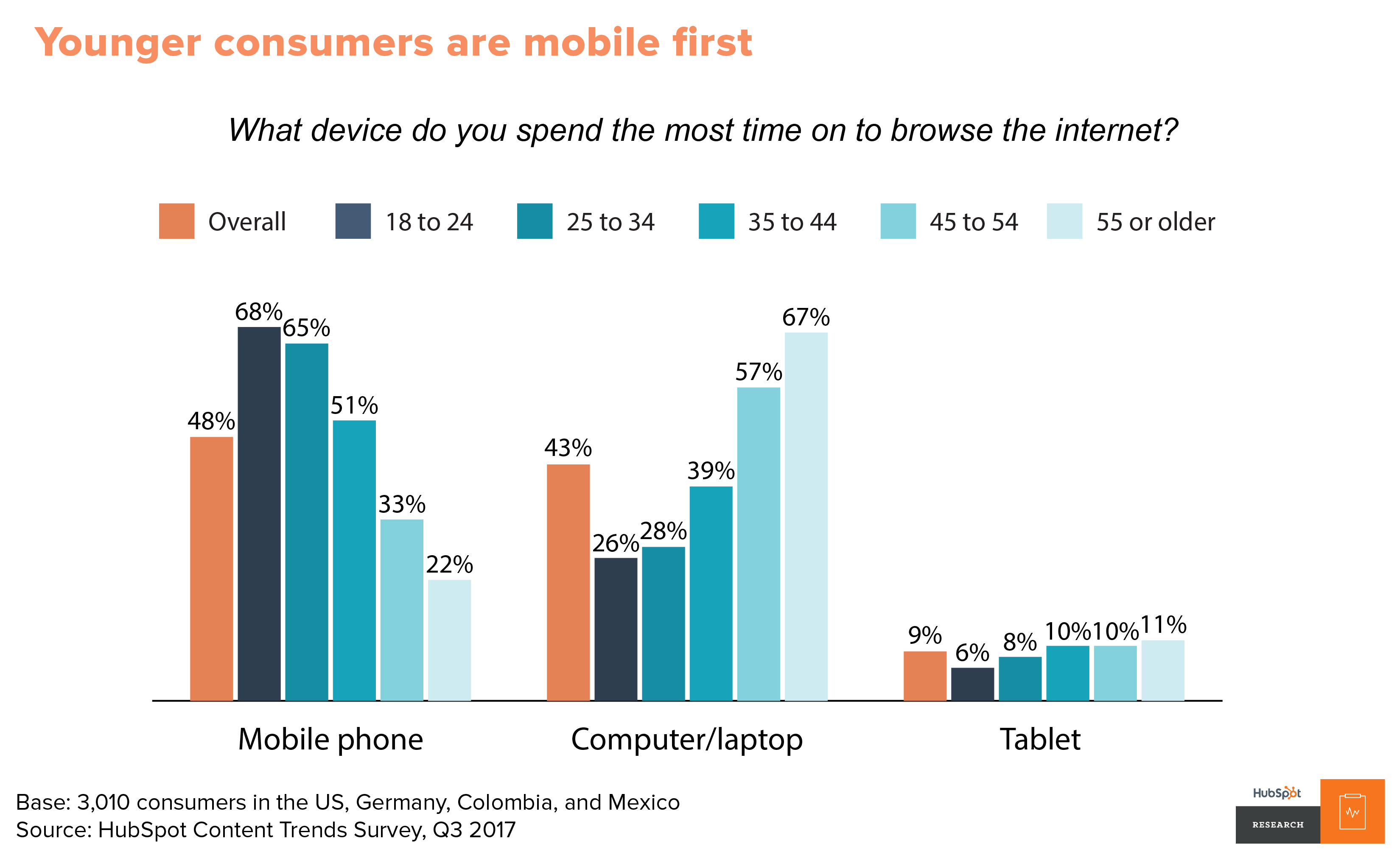 Younger consumers are mobile first
