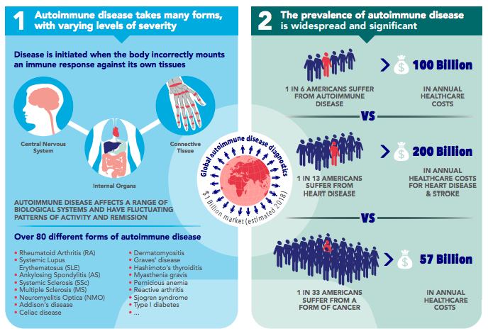 An example of a life science infographic
