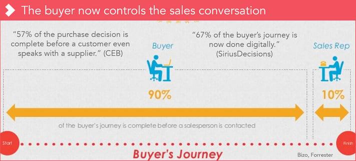 Life science buyer behaviour