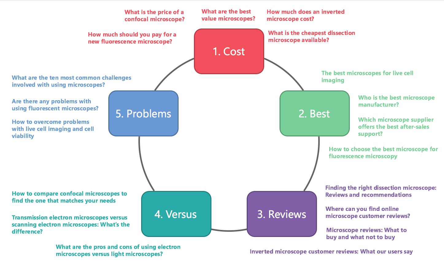 Microscope blog ideas using the Content Matrix Template