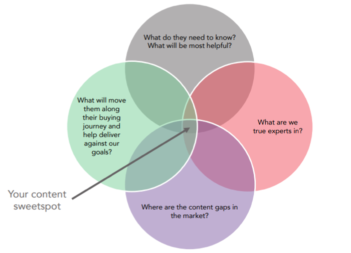 Your content sweetspot-1
